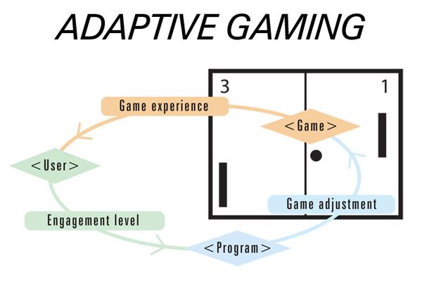 Adaptive Gaming