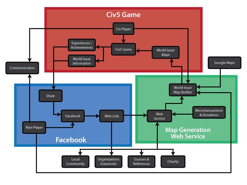 social_design-flowchart